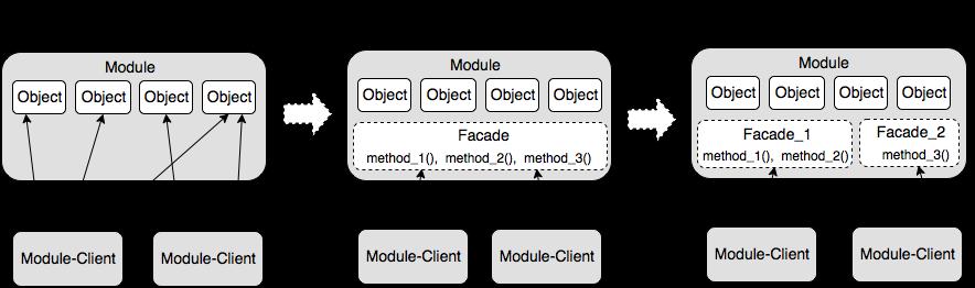 Создание архитектуры программы или как проектировать табуретку